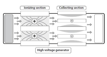 welding fume filtration