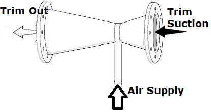 Venturi Trim Suction